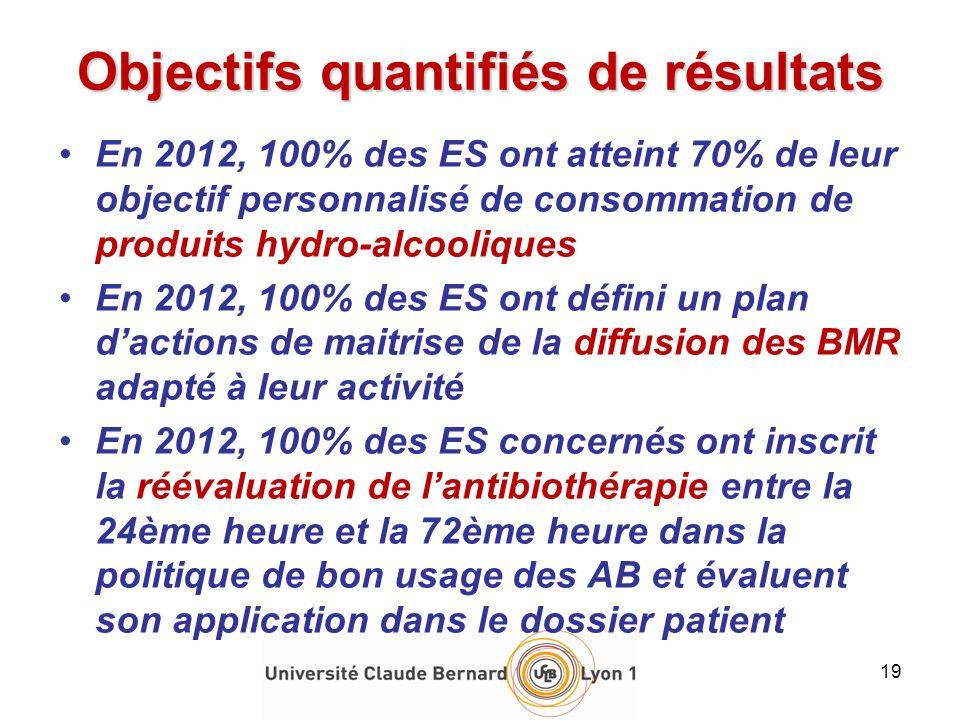En 2012, 100% des ES ont atteint 70% de leur objectif personnalisé de consommation de produits hydro-alcooliques En 2012, 100% des ES ont défini un pl