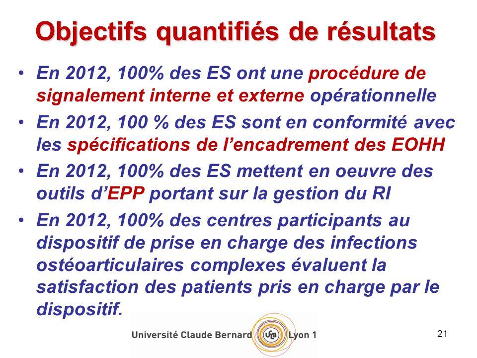 En 2012, 100% des ES ont une procédure de signalement interne et externe opérationnelle En 2012, 100 % des ES sont en conformité avec les spécificatio