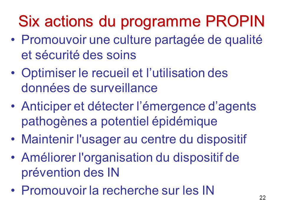 Six actions du programme PROPIN Promouvoir une culture partagée de qualité et sécurité des soins Optimiser le recueil et lutilisation des données de s