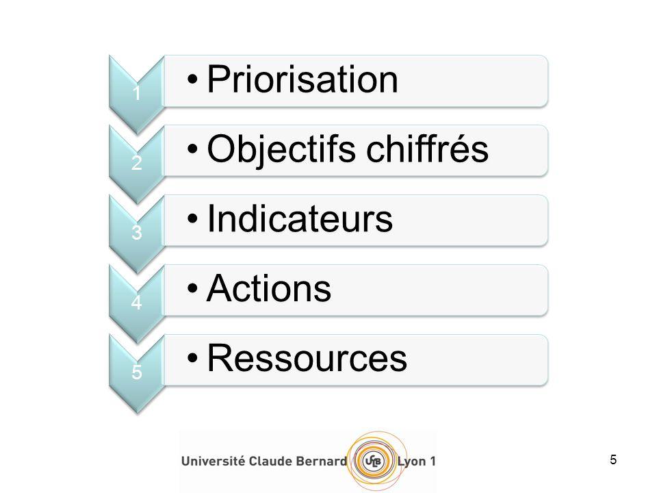 5 1 Priorisation 2 Objectifs chiffrés 3 Indicateurs 4 Actions 5 Ressources