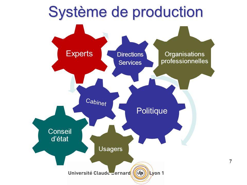 Système de production 7 Politique Cabinet Directions Services Experts Usagers Organisations professionnelles Conseil détat