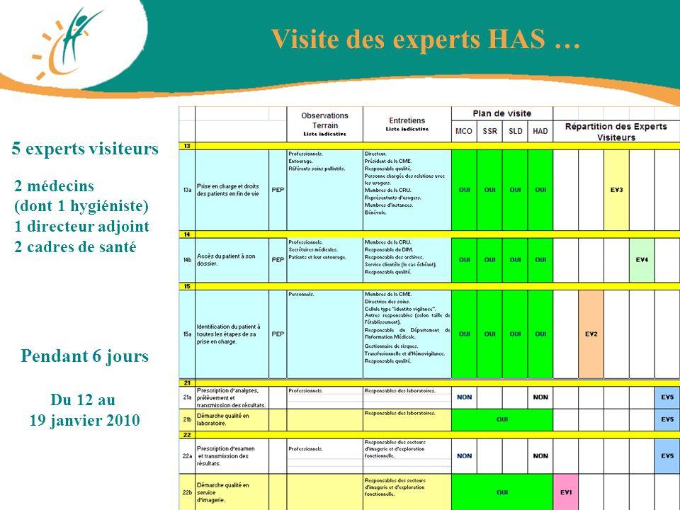 Visite des experts HAS … 5 experts visiteurs 2 médecins (dont 1 hygiéniste) 1 directeur adjoint 2 cadres de santé Pendant 6 jours Du 12 au 19 janvier