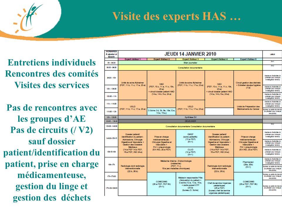 Visite des experts HAS … Entretiens individuels Rencontres des comités Visites des services Pas de rencontres avec les groupes dAE Pas de circuits (/