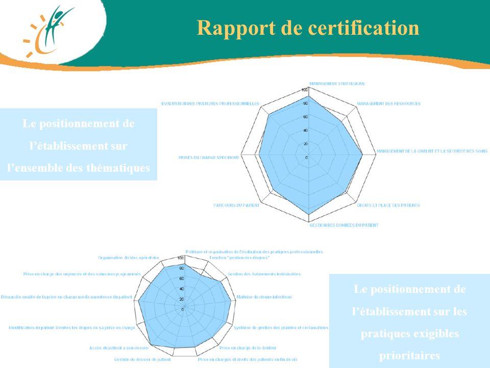 Le positionnement de létablissement sur les pratiques exigibles prioritaires Rapport de certification Le positionnement de létablissement sur lensembl