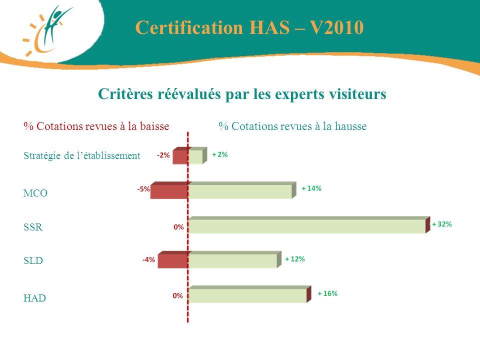 Critères réévalués par les experts visiteurs Certification HAS – V2010 % Cotations revues à la hausse% Cotations revues à la baisse HAD SLD SSR MCO St