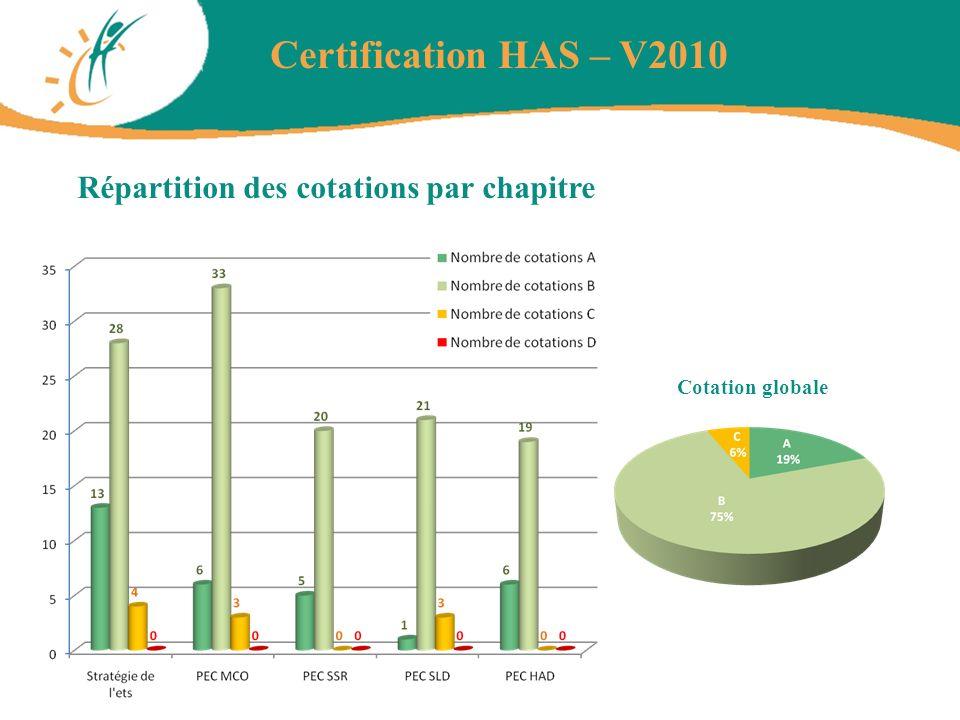 Répartition des cotations par chapitre Certification HAS – V2010 Cotation globale