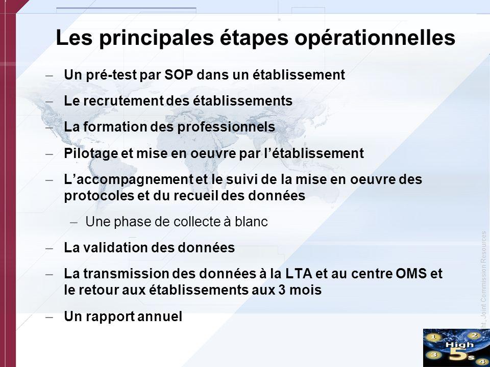 © Copyright, Joint Commission Resources Les principales étapes opérationnelles –Un pré-test par SOP dans un établissement –Le recrutement des établiss