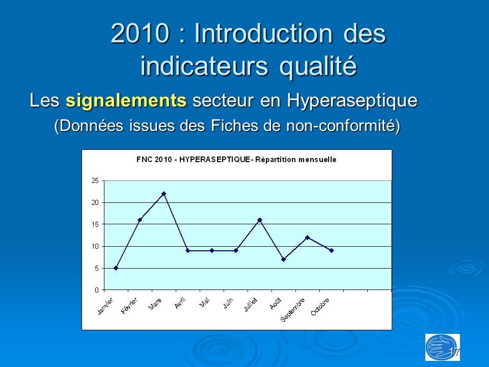 17 Les signalements secteur en Hyperaseptique (Données issues des Fiches de non-conformité) 2010 : Introduction des indicateurs qualité