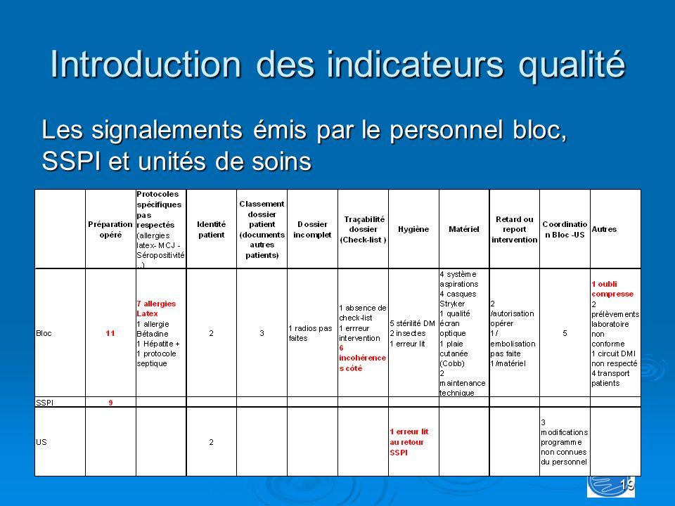 19 Introduction des indicateurs qualité Les signalements émis par le personnel bloc, SSPI et unités de soins