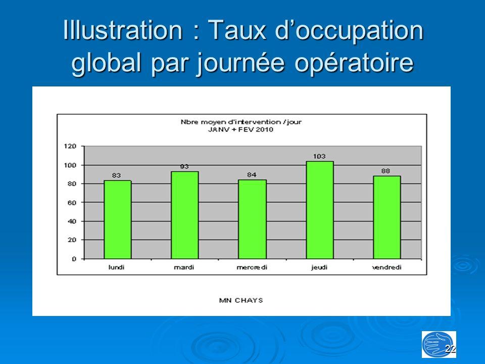 22 Illustration : Taux doccupation global par journée opératoire