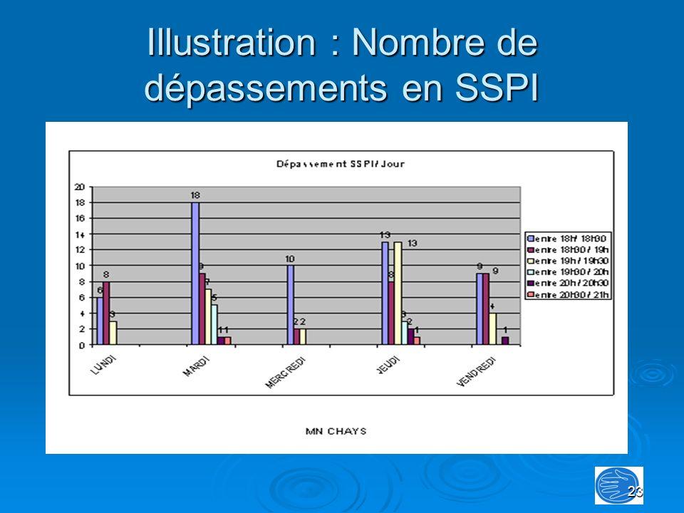 23 Illustration : Nombre de dépassements en SSPI