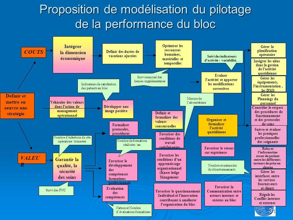 31 Proposition de modélisation du pilotage de la performance du bloc