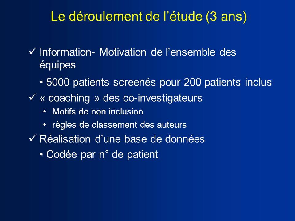 Le déroulement de létude (3 ans) Information- Motivation de lensemble des équipes 5000 patients screenés pour 200 patients inclus « coaching » des co-