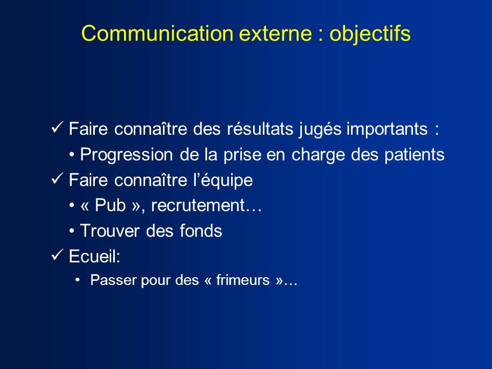 Communication externe : objectifs Faire connaître des résultats jugés importants : Progression de la prise en charge des patients Faire connaître léqu