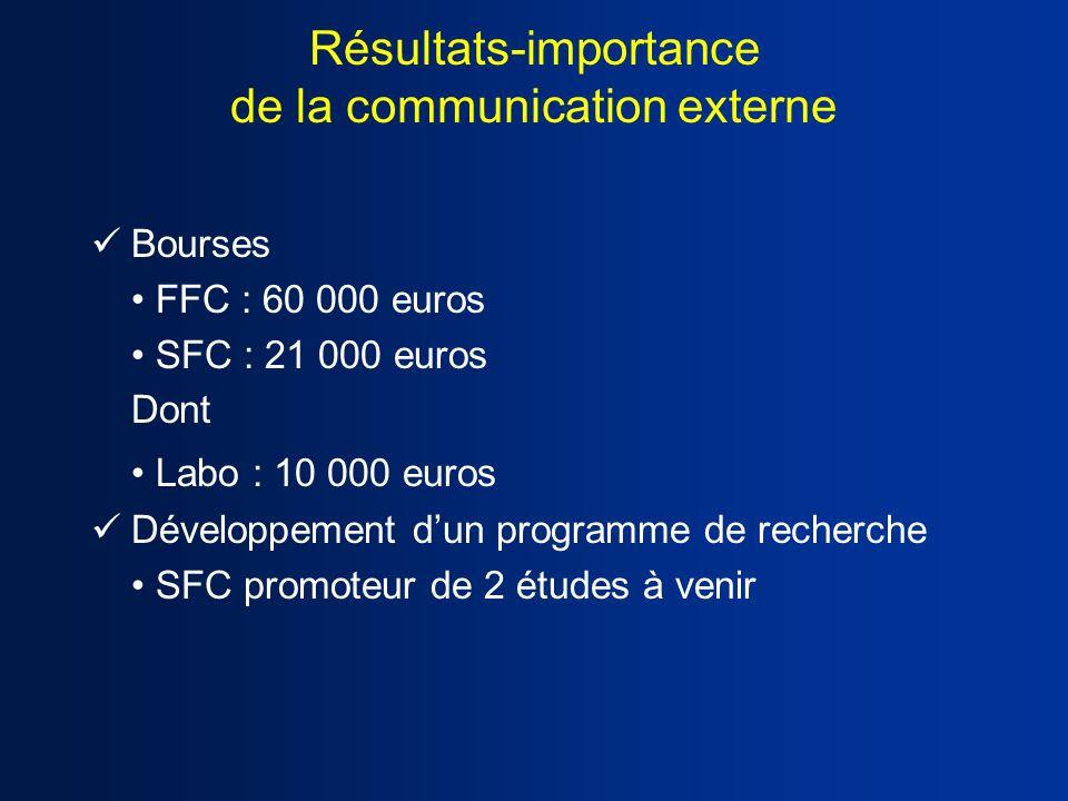 Résultats-importance de la communication externe Bourses FFC : 60 000 euros SFC : 21 000 euros Dont Labo : 10 000 euros Développement dun programme de