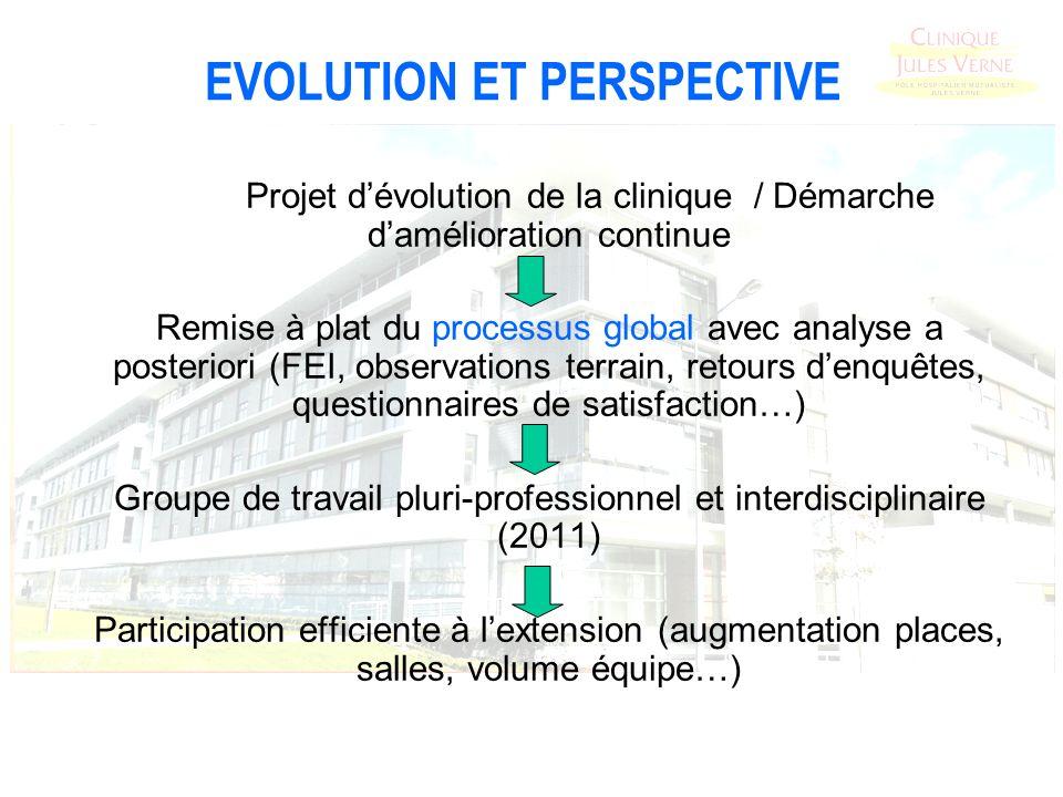 EVOLUTION ET PERSPECTIVE Projet dévolution de la clinique / Démarche damélioration continue Remise à plat du processus global avec analyse a posterior