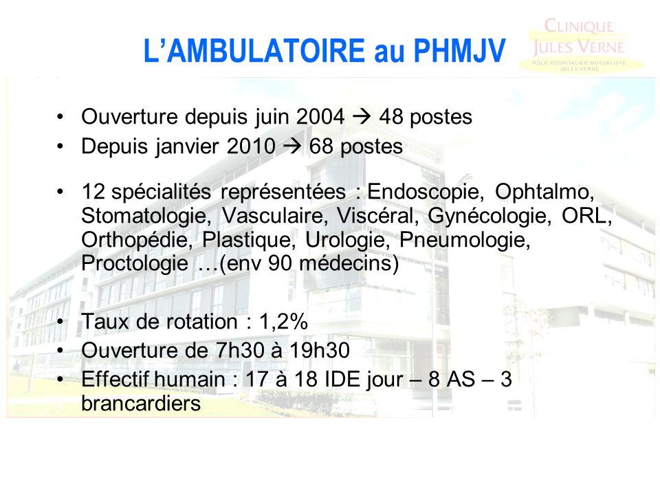 LAMBULATOIRE au PHMJV Ouverture depuis juin 2004 48 postes Depuis janvier 2010 68 postes 12 spécialités représentées : Endoscopie, Ophtalmo, Stomatolo