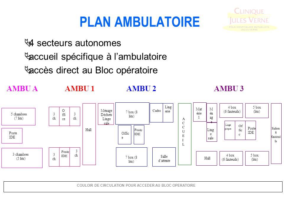 PLAN AMBULATOIRE 4 secteurs autonomes accueil spécifique à lambulatoire accès direct au Bloc opératoire AMBU AAMBU 1AMBU 2AMBU 3 3 ch 3 ch 3 ch 3 ch O