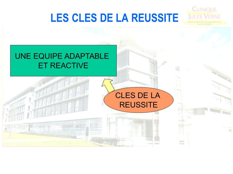 LES CLES DE LA REUSSITE CLES DE LA REUSSITE UNE EQUIPE ADAPTABLE ET REACTIVE
