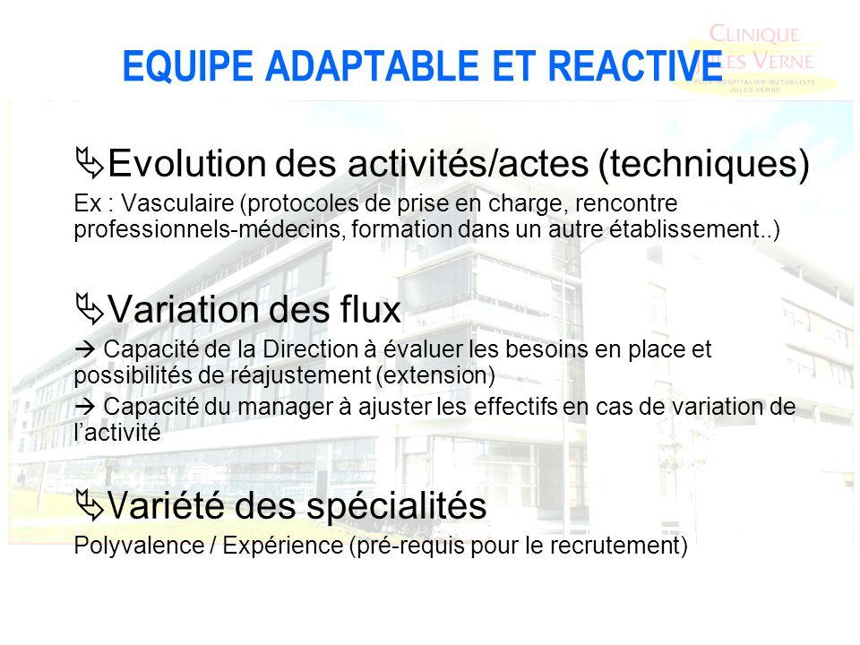 EQUIPE ADAPTABLE ET REACTIVE Evolution des activités/actes (techniques) Ex : Vasculaire (protocoles de prise en charge, rencontre professionnels-médec