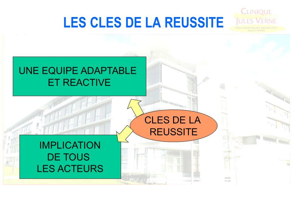 LES CLES DE LA REUSSITE CLES DE LA REUSSITE IMPLICATION DE TOUS LES ACTEURS UNE EQUIPE ADAPTABLE ET REACTIVE
