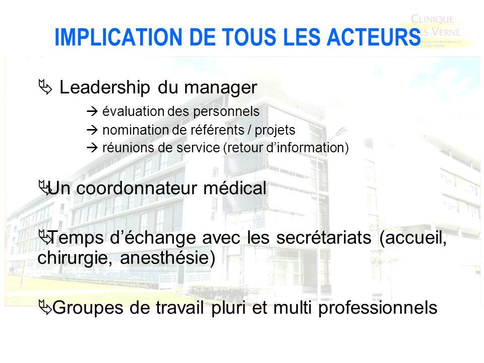 IMPLICATION DE TOUS LES ACTEURS Leadership du manager évaluation des personnels nomination de référents / projets réunions de service (retour dinforma