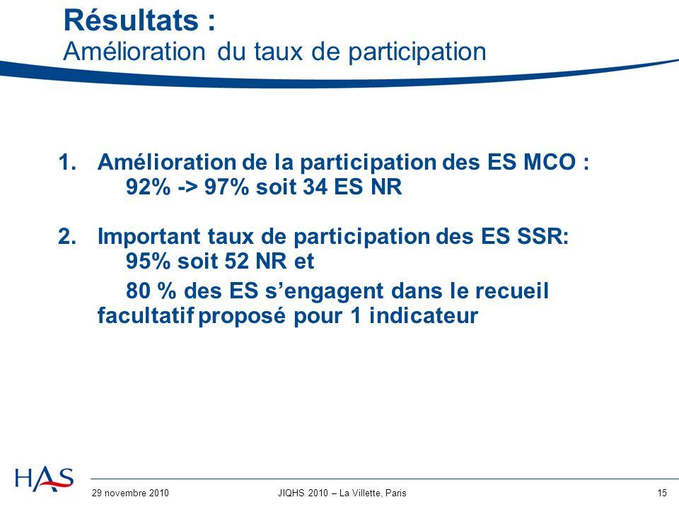 29 novembre 201015JIQHS 2010 – La Villette, Paris Résultats : Amélioration du taux de participation 1.Amélioration de la participation des ES MCO : 92% -> 97% soit 34 ES NR 2.Important taux de participation des ES SSR: 95% soit 52 NR et 80 % des ES sengagent dans le recueil facultatif proposé pour 1 indicateur