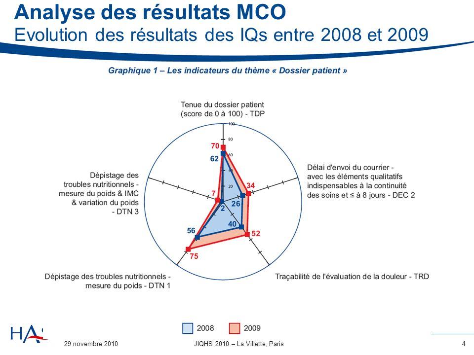 29 novembre 20105JIQHS 2010 – La Villette, Paris Analyse des résultats MCO Les premiers enseignements 1.Précisions de consignes : La traçabilité du poids saméliore dans 1 ES sur 3 2.Modifications de support dinformation : La traçabilité de lévaluation de la douleur avec une échelle saméliore dans 1 ES sur 3 3.Nécessité dagir sur les pratiques organisationnelles : Le délai denvoi du courrier de fin dhospitalisation saméliore dans 1 ES sur 5.