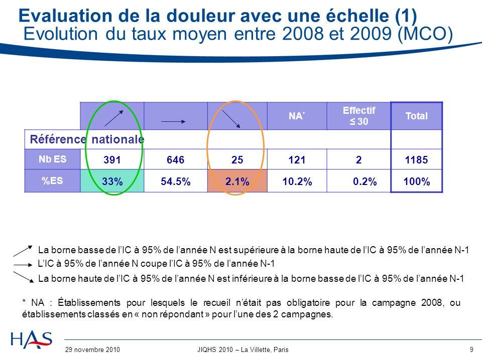 29 novembre 20109JIQHS 2010 – La Villette, Paris Evaluation de la douleur avec une échelle (1) Evolution du taux moyen entre 2008 et 2009 (MCO) La borne basse de lIC à 95% de lannée N est supérieure à la borne haute de lIC à 95% de lannée N-1 LIC à 95% de lannée N coupe lIC à 95% de lannée N-1 La borne haute de lIC à 95% de lannée N est inférieure à la borne basse de lIC à 95% de lannée N-1 NA * Effectif 30 Total Référence nationale Nb ES 3916462512121185 %ES 33%54.5%2.1%10.2% 0.2%100% * NA : Établissements pour lesquels le recueil nétait pas obligatoire pour la campagne 2008, ou établissements classés en « non répondant » pour lune des 2 campagnes.