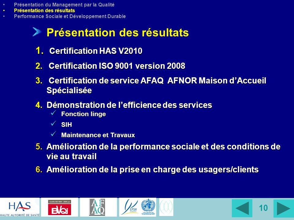 10 Présentation des résultats 1. Certification HAS V2010 2. Certification ISO 9001 version 2008 3. Certification de service AFAQ AFNOR Maison dAccueil