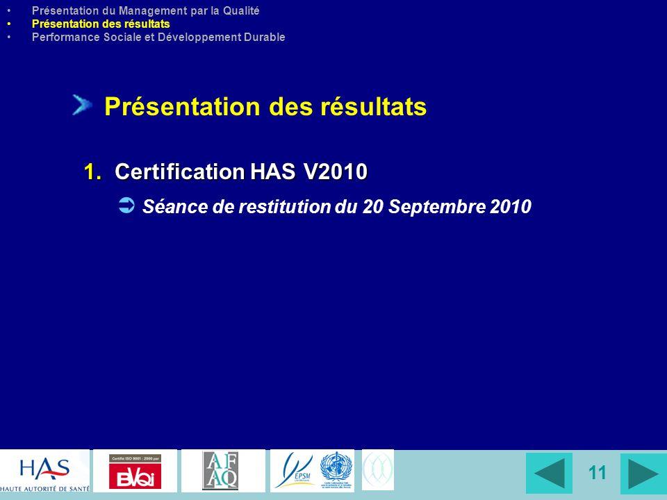 11 Présentation des résultats 1. Certification HAS V2010 Séance de restitution du 20 Septembre 2010 Présentation du Management par la Qualité Présenta