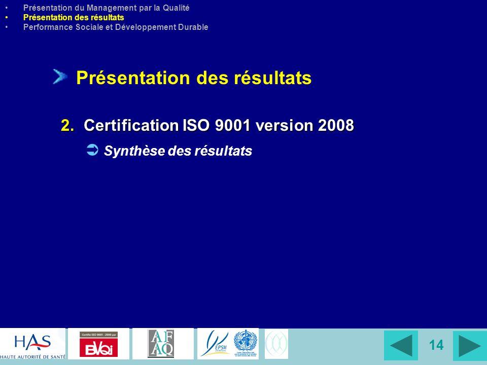 14 Présentation des résultats 2. Certification ISO 9001 version 2008 Synthèse des résultats Présentation du Management par la Qualité Présentation des