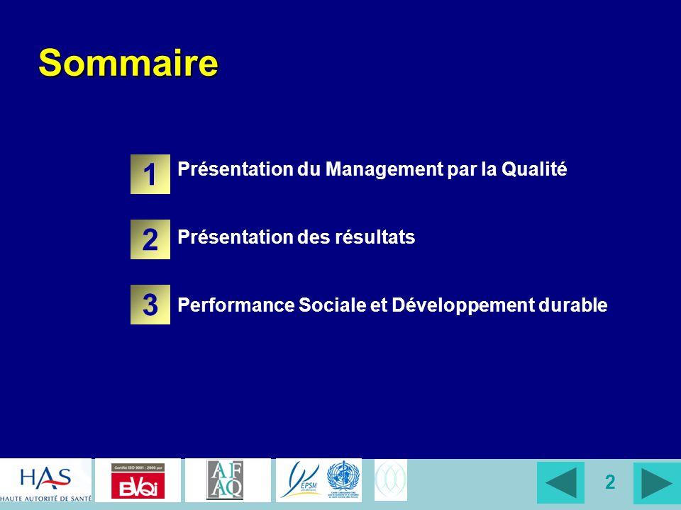 33 Jours darrêt Ouverture de la Clinique Pluri Sectorielle Présentation du Management par la Qualité Présentation des résultats Performance Sociale et Développement Durable