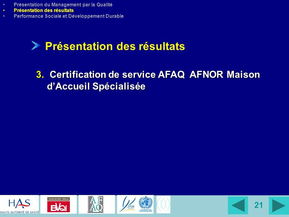 21 Présentation des résultats 3. Certification de service AFAQ AFNOR Maison dAccueil Spécialisée Présentation du Management par la Qualité Présentatio