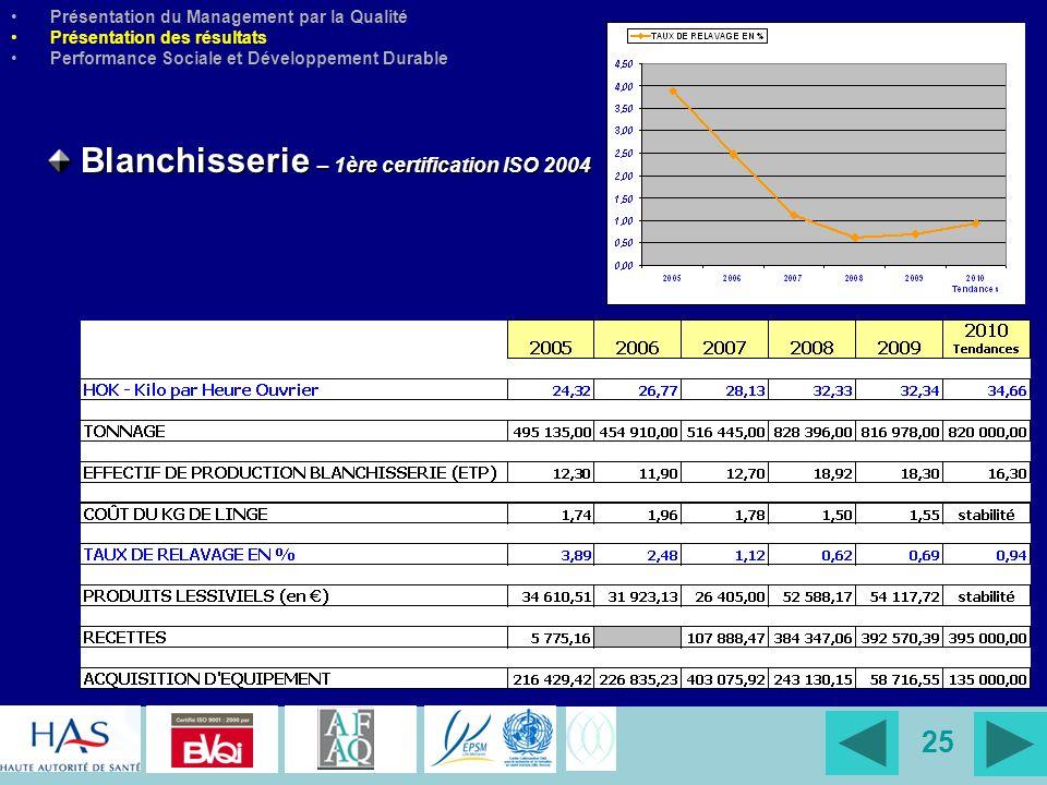25 Blanchisserie – 1ère certification ISO 2004 Blanchisserie – 1ère certification ISO 2004 Présentation du Management par la Qualité Présentation des