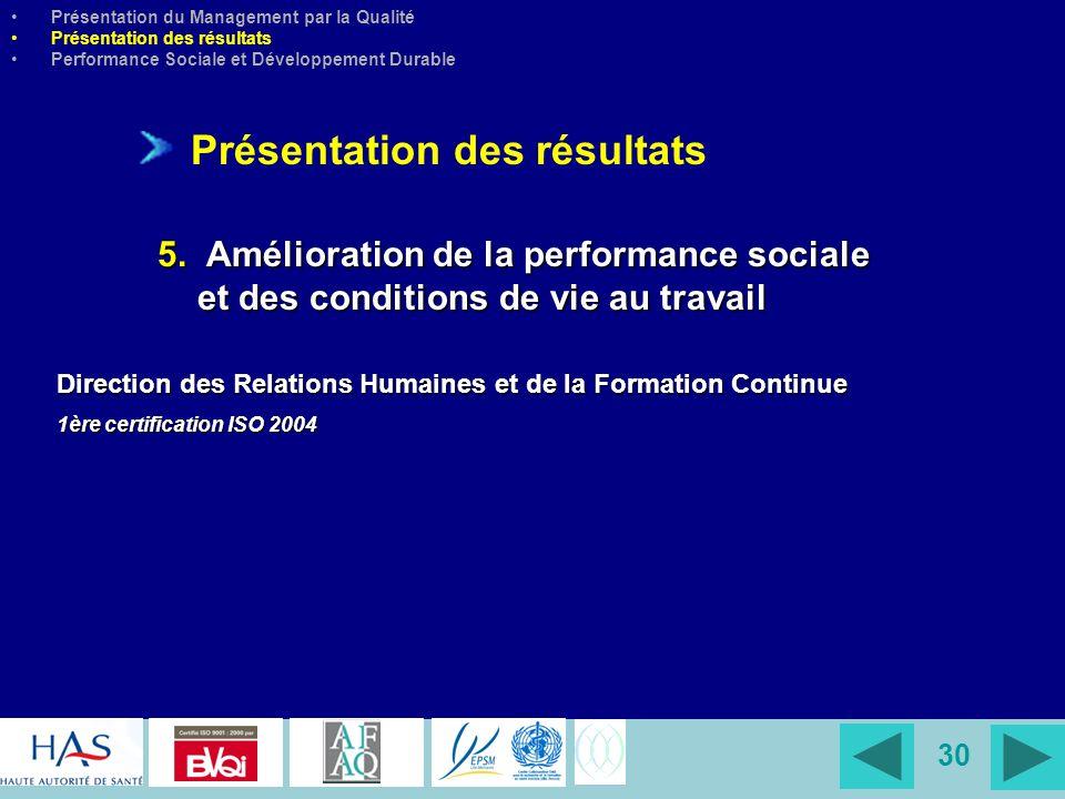 30 Direction des Relations Humaines et de la Formation Continue 1ère certification ISO 2004 Présentation du Management par la Qualité Présentation des