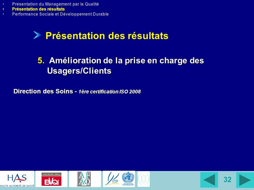 32 Direction des Soins - 1ère certification ISO 2008 Présentation du Management par la Qualité Présentation des résultats Performance Sociale et Dével