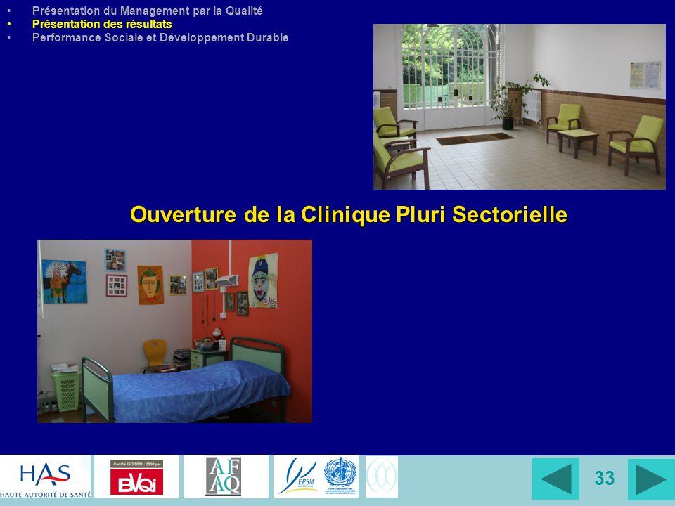 33 Jours darrêt Ouverture de la Clinique Pluri Sectorielle Présentation du Management par la Qualité Présentation des résultats Performance Sociale et