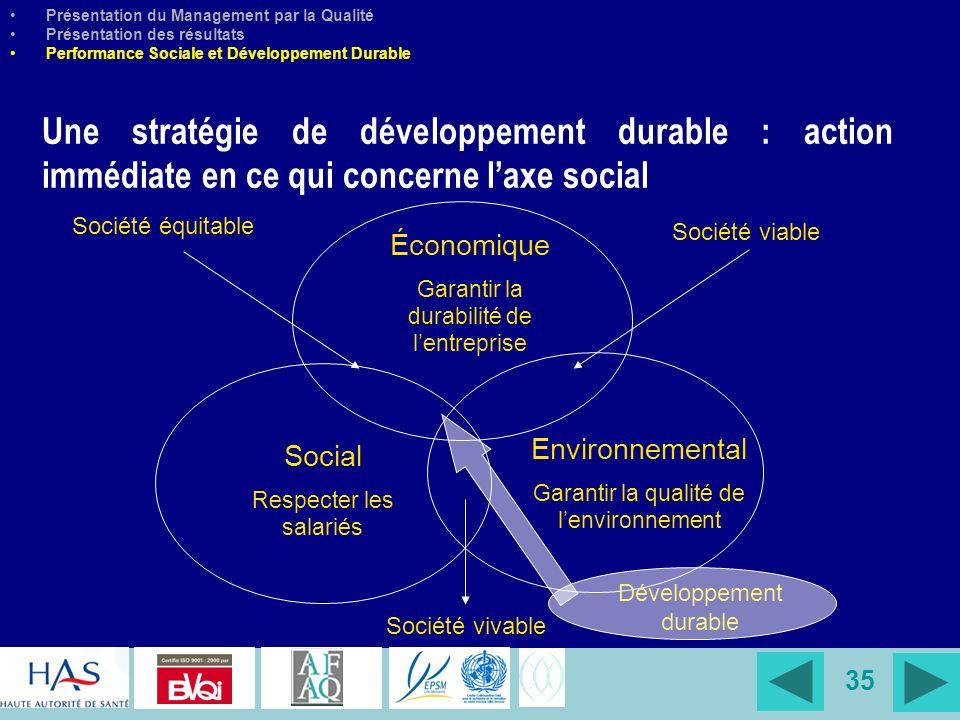 35 Présentation du Management par la Qualité Présentation des résultats Performance Sociale et Développement Durable Une stratégie de développement du