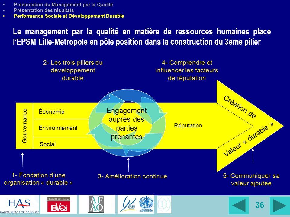 36 Présentation du Management par la Qualité Présentation des résultats Performance Sociale et Développement Durable Le management par la qualité en m