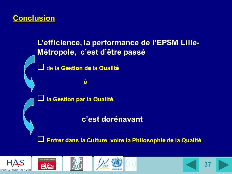 37 Conclusion Lefficience, la performance de lEPSM Lille- Métropole, cest dêtre passé de la Gestion de la Qualité à la Gestion par la Qualité. cest do