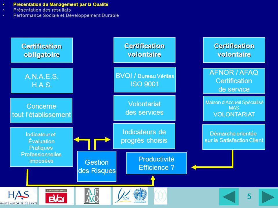 5 Certificationobligatoire A.N.A.E.S. H.A.S. Concerne tout létablissement Indicateur et Évaluation Pratiques Professionnelles imposées Certificationvo