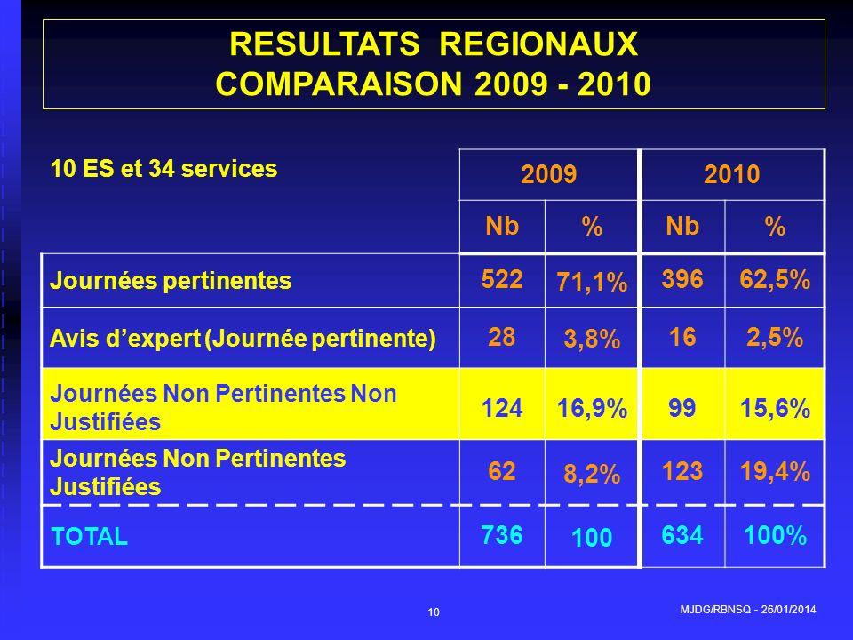 MJDG/RBNSQ - 26/01/2014 10 10 ES et 34 services 20092010 Nb% % Journées pertinentes 522 71,1% 39662,5% Avis dexpert (Journée pertinente) 28 3,8% 162,5