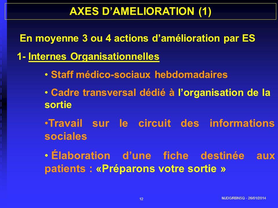 MJDG/RBNSQ - 26/01/2014 12 En moyenne 3 ou 4 actions damélioration par ES 1- Internes Organisationnelles Staff médico-sociaux hebdomadaires Cadre tran