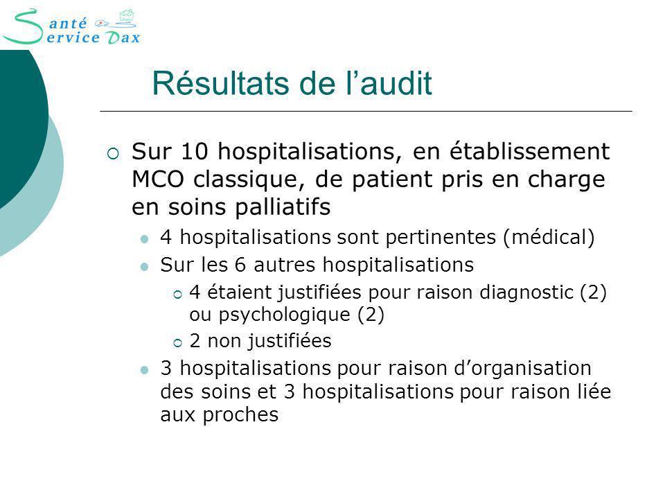 Résultats de laudit Sur 10 hospitalisations, en établissement MCO classique, de patient pris en charge en soins palliatifs 4 hospitalisations sont per
