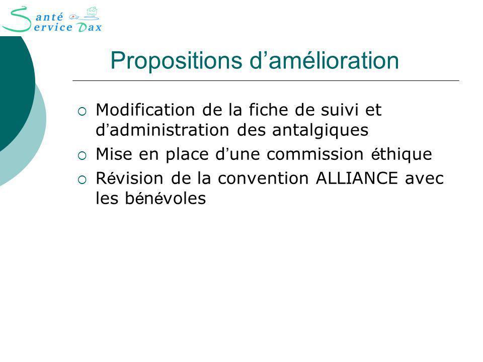Propositions damélioration Modification de la fiche de suivi et d administration des antalgiques Mise en place d une commission é thique R é vision de