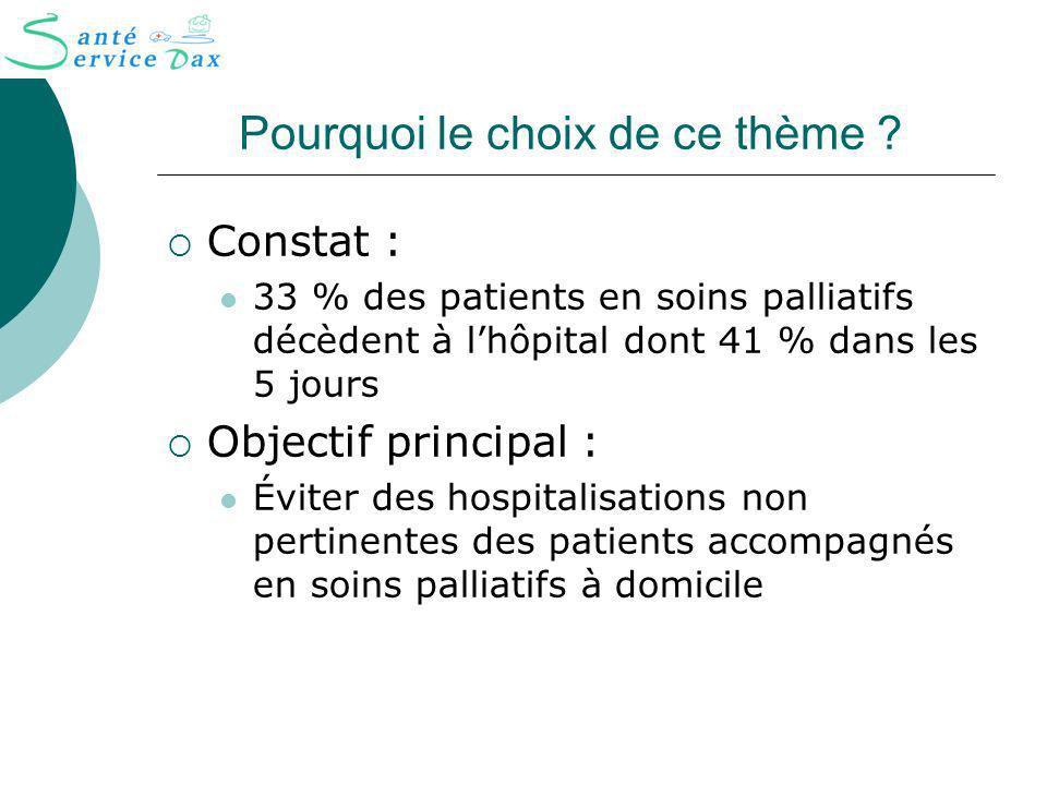 Pourquoi le choix de ce thème ? Constat : 33 % des patients en soins palliatifs décèdent à lhôpital dont 41 % dans les 5 jours Objectif principal : Év