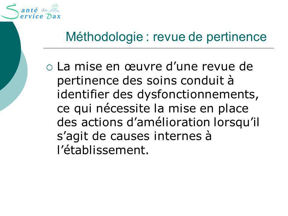 Méthodologie : revue de pertinence La mise en œuvre dune revue de pertinence des soins conduit à identifier des dysfonctionnements, ce qui nécessite l