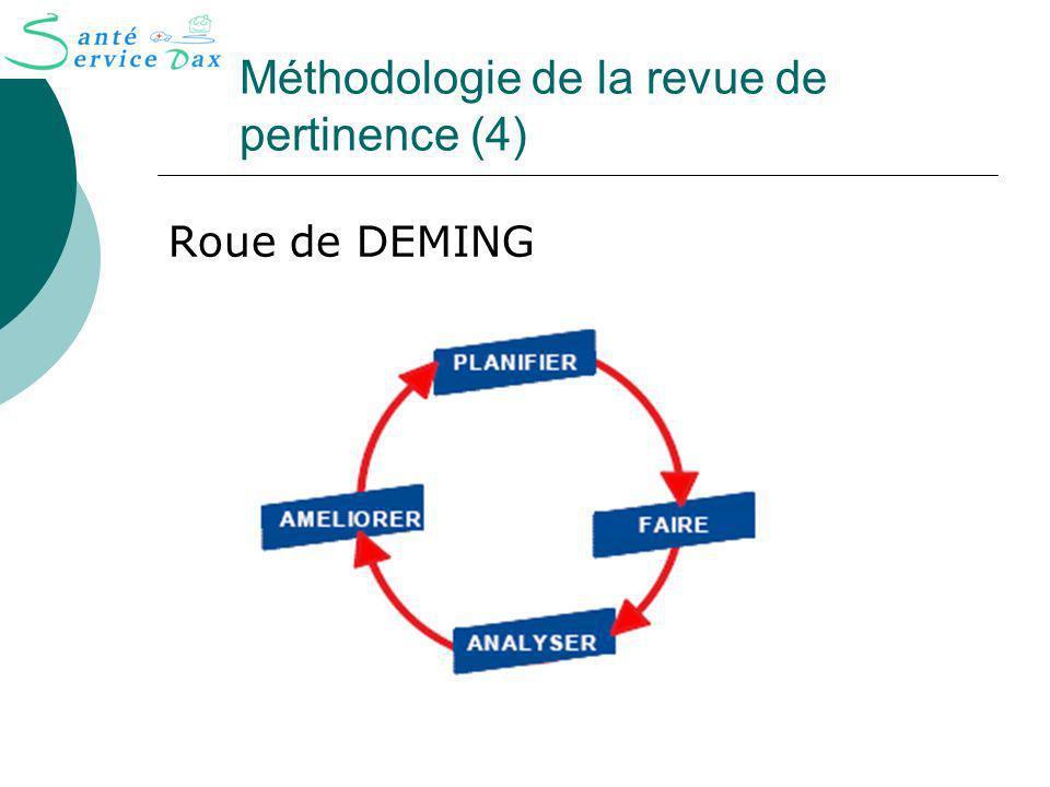 Méthodologie de la revue de pertinence (4) Roue de DEMING