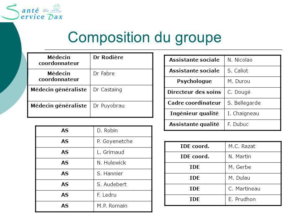 Composition du groupe Médecin coordonnateur Dr Rodière Médecin coordonnateur Dr Fabre Médecin généralisteDr Castaing Médecin généralisteDr Puyobrau IDE coord.M.C.